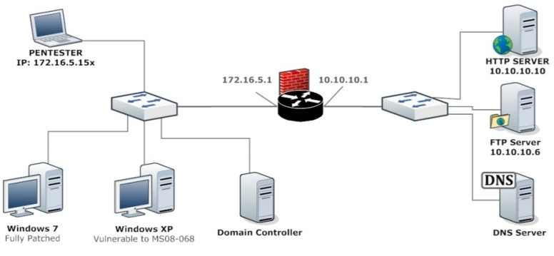 DNS enumeration & SMB relay | Ivan's IT learning blog